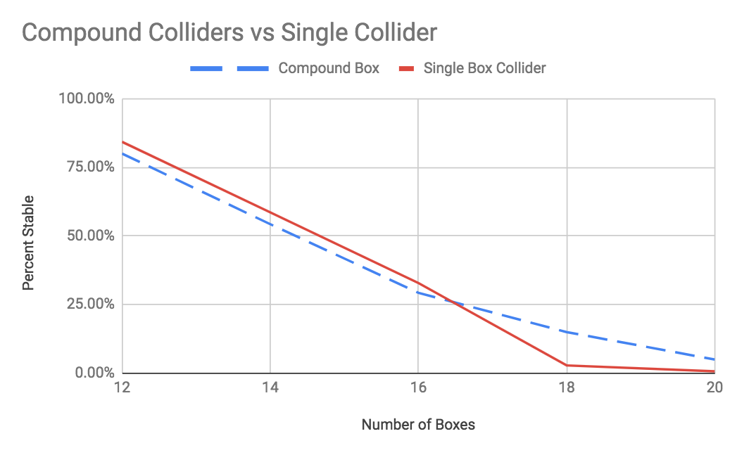 compound-colliders-stacking